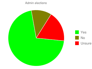 File:Uvote adminelections.png
