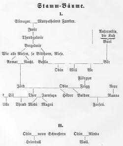 Asen Stammbaum Walhallgermanisc1888dahn p268