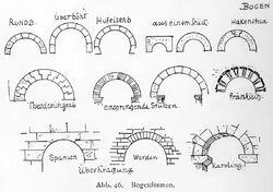 Bogenformen (Architektur) RdgA Bd.I S.298 Abb.46
