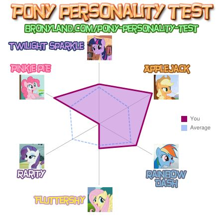 File:FANMADE Bently96's personality test results.jpg