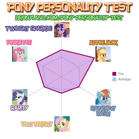 File:FANMADE Pony Personality Test Results For Shadowgallade777.jpg