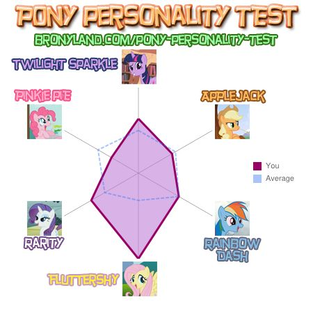 File:FANMADE The Vernster pony personaly results.jpg