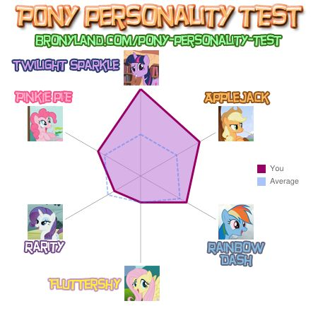 File:FANMADE General Darkmoon (Changeling tribe)'s Pony personality test.jpg