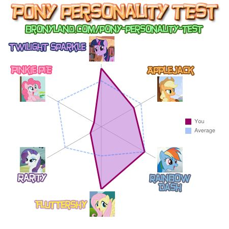 File:FANMADE Rin14100 Personality Test.jpg