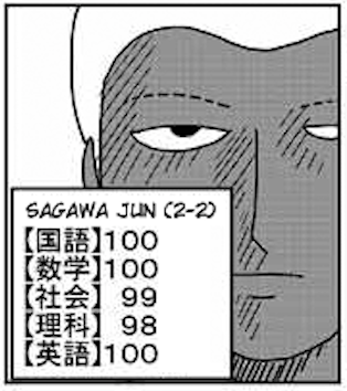 File:Jun Sagawa test scores.png