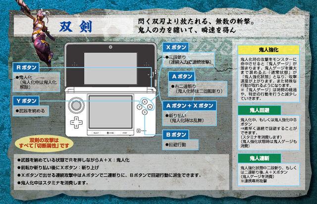 File:MH3G-Dual Sword Controls.jpg