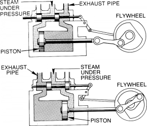 File:Steam-engine-300x257.png