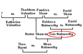 Family Tree of tom