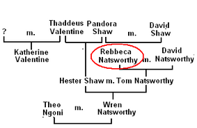 Family Tree of Rebbeca