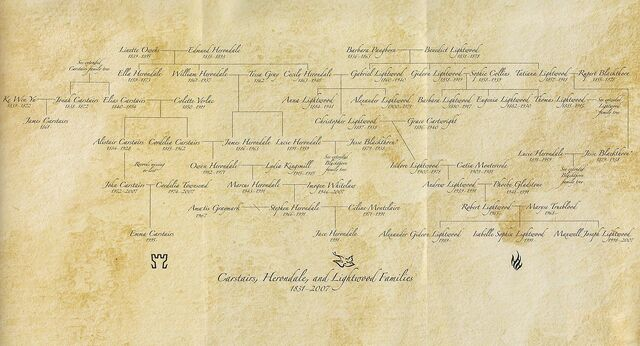 File:CHL Family Tree.jpg