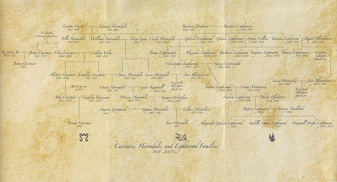 CHL Family Tree