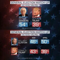 proof BERNIE WOULD'VE WON. November 9 2016. Grabbed from Secular Talk Twitter.