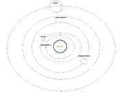 Astin solar system