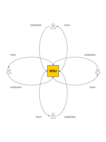 File:Collaboration using Wiki.png
