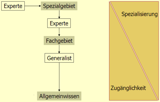 File:Kommunikation fuer Experten 04.png