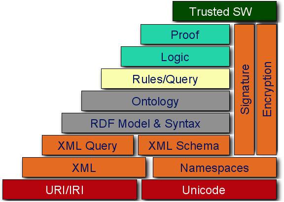 File:W3c semantic web stack.jpg
