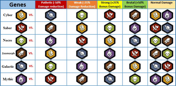 Mutants-Genetic-Gladiator-Weakness-Chart