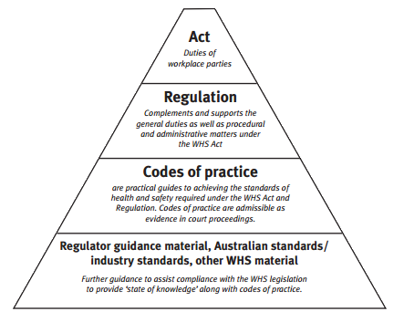 whs legal framework As4801 was used as the framework for this safety system in  viridis understands that duties under the whs act 2011 are not transferable to.