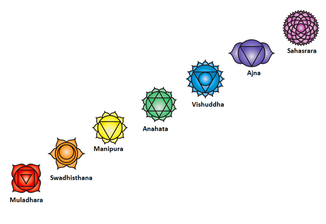 File:Chakra Stages.png