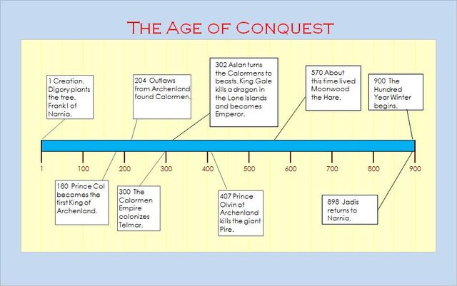 File:The Age of Conquest.jpg