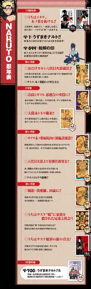 Novels timeline