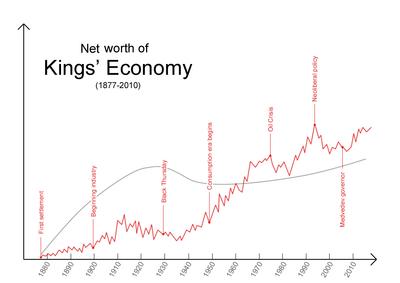 Kings economic value