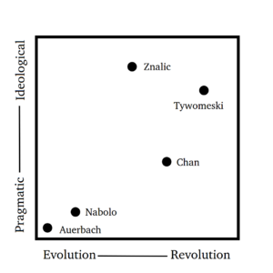CPL leadership graph