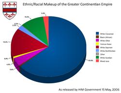 Racial pie chart cravan