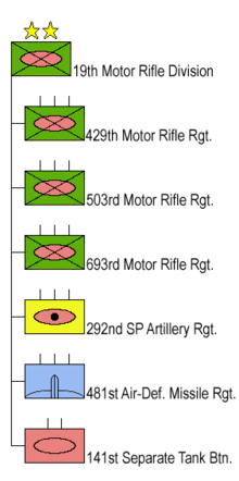 19th Motor Rifle Division