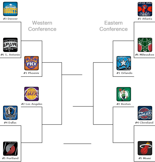 Map of the 2010 NBA playoffs
