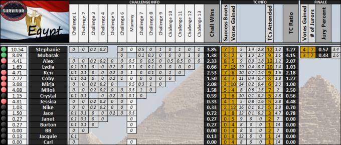 Boxscores-GS15