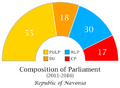 Navonian Parliament Composition.png