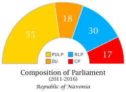 Navonian Parliament Composition