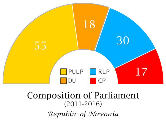 File:Navonian Parliament Composition.png