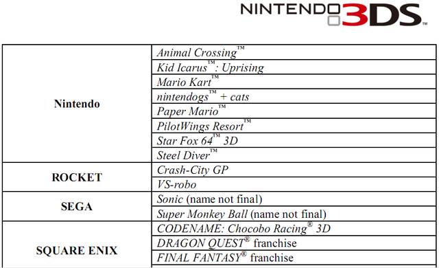File:Sonic 3DS on E3 list.png