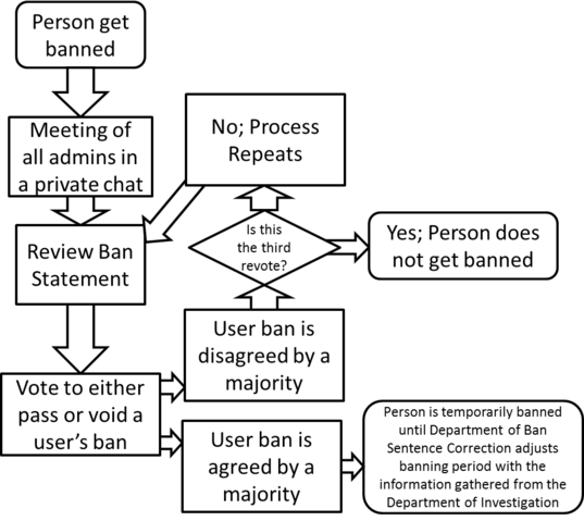 File:Flowchart of the Department of Ban Clearing.png