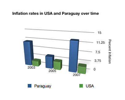 File:Inflation chart.png