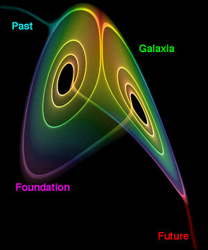 Foundation vortex