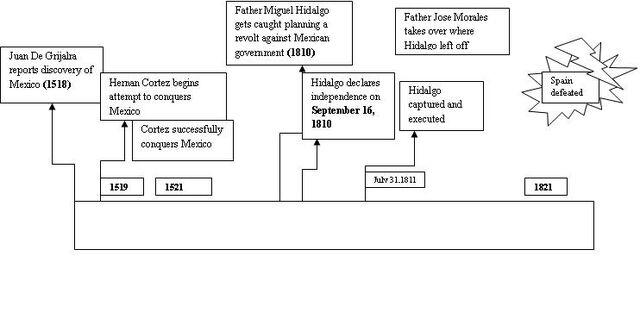 File:Timeline1.jpg
