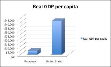 File:Social - Real GDB per capita.jpg