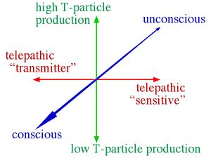 Telepathic axes