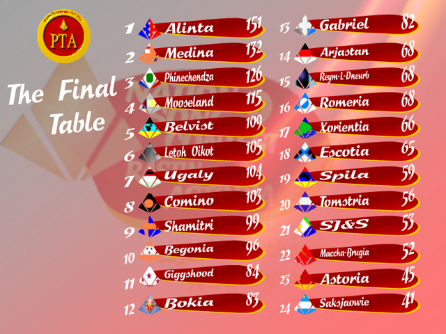 File:The Final Table.PNG