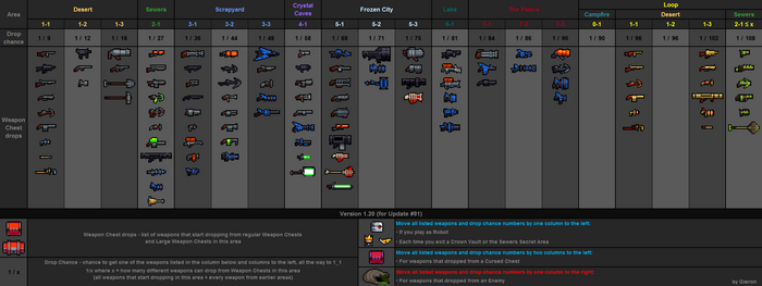 Weapon drops table v1.20