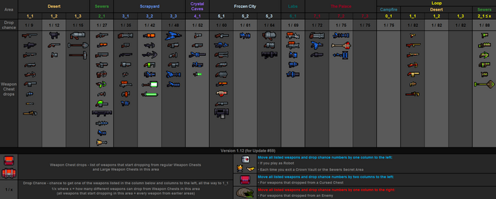 Weapon drops table v1.12