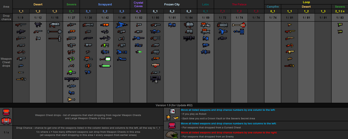 Weapon drops table v1.9