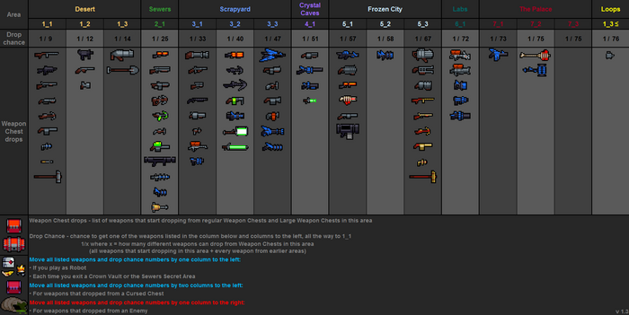 Weapon drops table v1.3