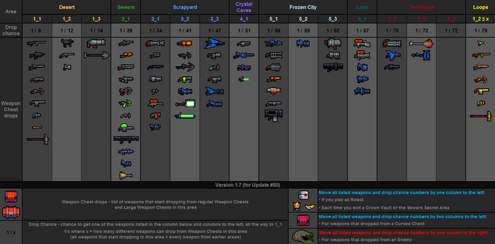 Weapon drops table v1.7