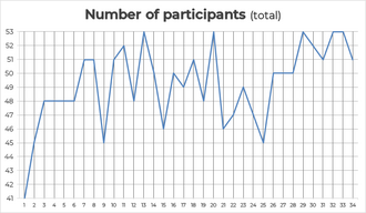 Number of participants (total).png