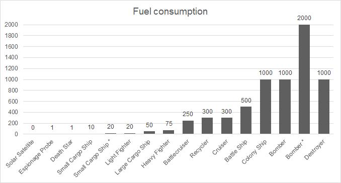 File:Fuel consumption.png
