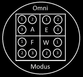 OM Structure